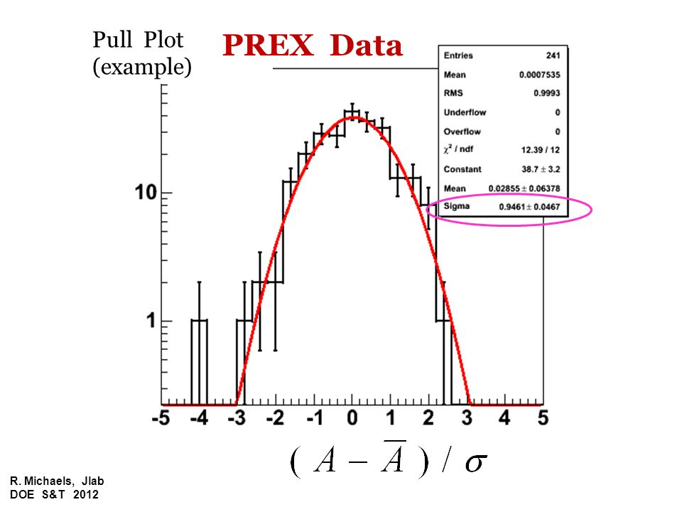 Pull Plot (example) PREX Data