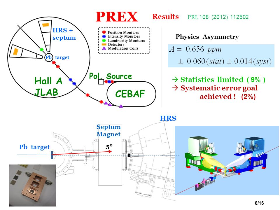 PREX Hall A JLAB CEBAF Pol. Source Results Statistics limited ( 9% )