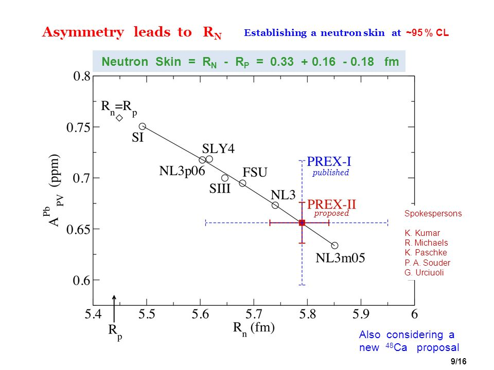 Asymmetry leads to RN Neutron Skin = RN - RP = 0.33 + 0.16 - 0.18 fm