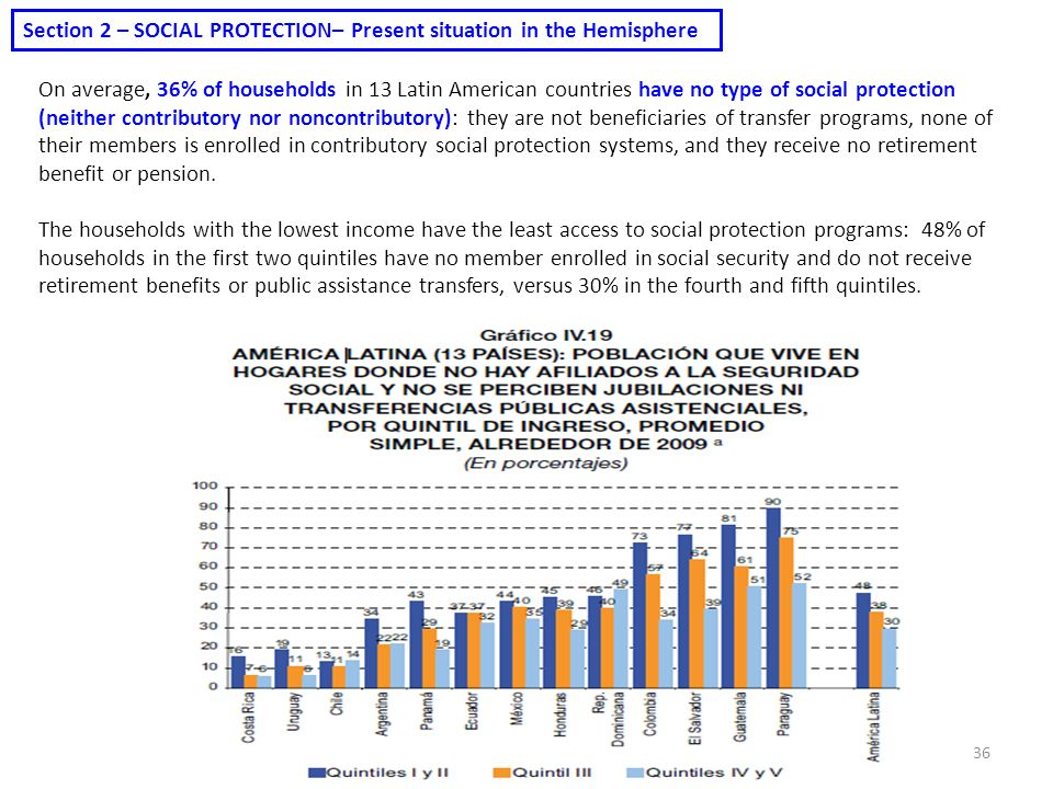 Section 2 – SOCIAL PROTECTION– Present situation in the Hemisphere