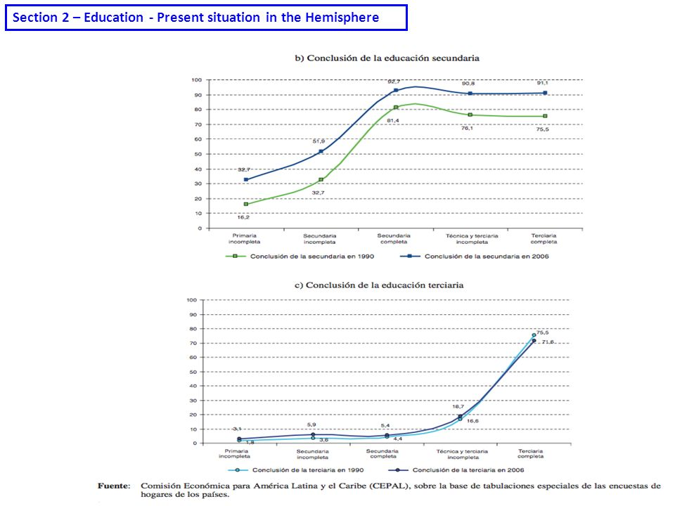 Section 2 – Education - Present situation in the Hemisphere
