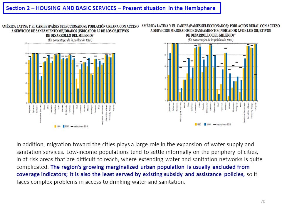Section 2 – HOUSING AND BASIC SERVICES – Present situation in the Hemisphere
