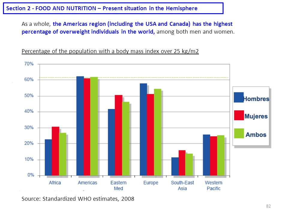 Section 2 - FOOD AND NUTRITION – Present situation in the Hemisphere
