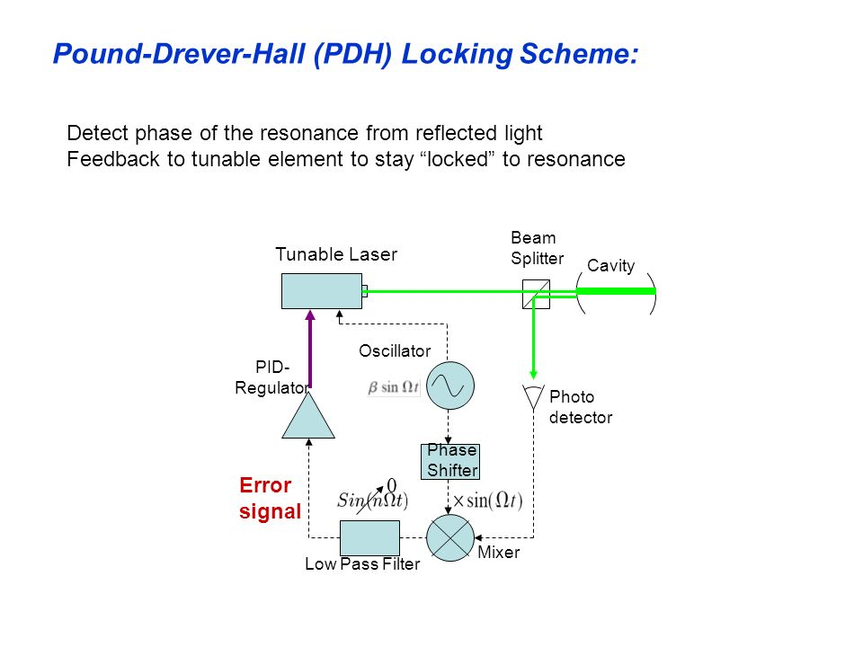 Pound-Drever-Hall (PDH) Locking Scheme: