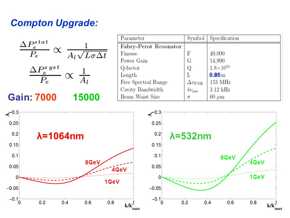 Compton Upgrade: Gain: λ=1064nm λ=532nm GeV 4GeV 1GeV