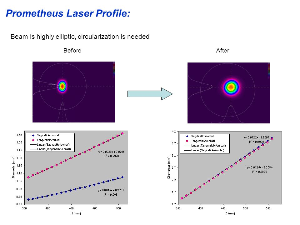 Prometheus Laser Profile:
