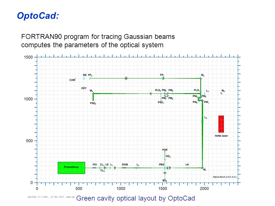 OptoCad: FORTRAN90 program for tracing Gaussian beams