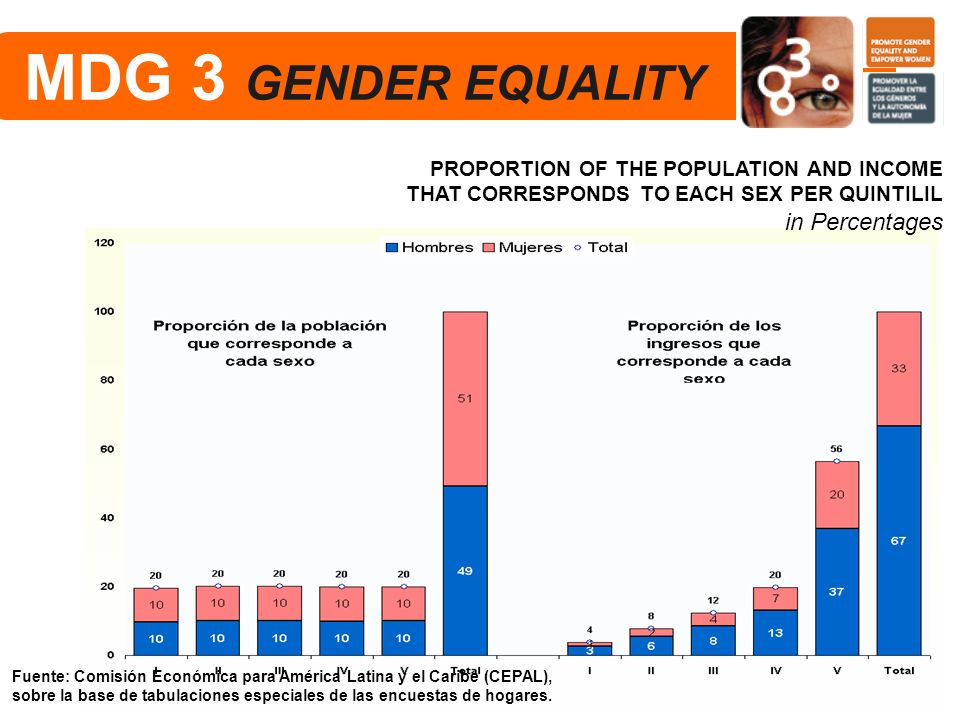 MDG 3 GENDER EQUALITY in Percentages