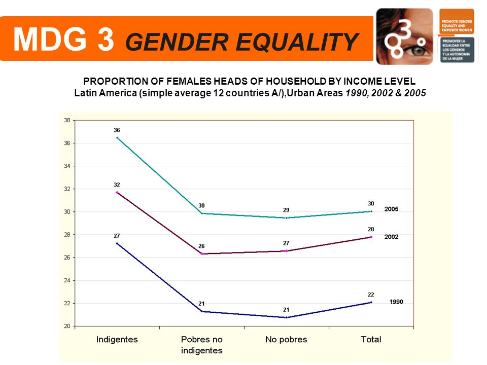 PROPORTION OF FEMALES HEADS OF HOUSEHOLD BY INCOME LEVEL
