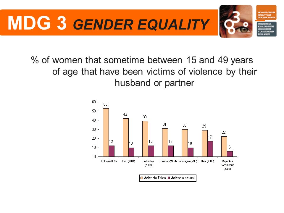MDG 3 GENDER EQUALITY