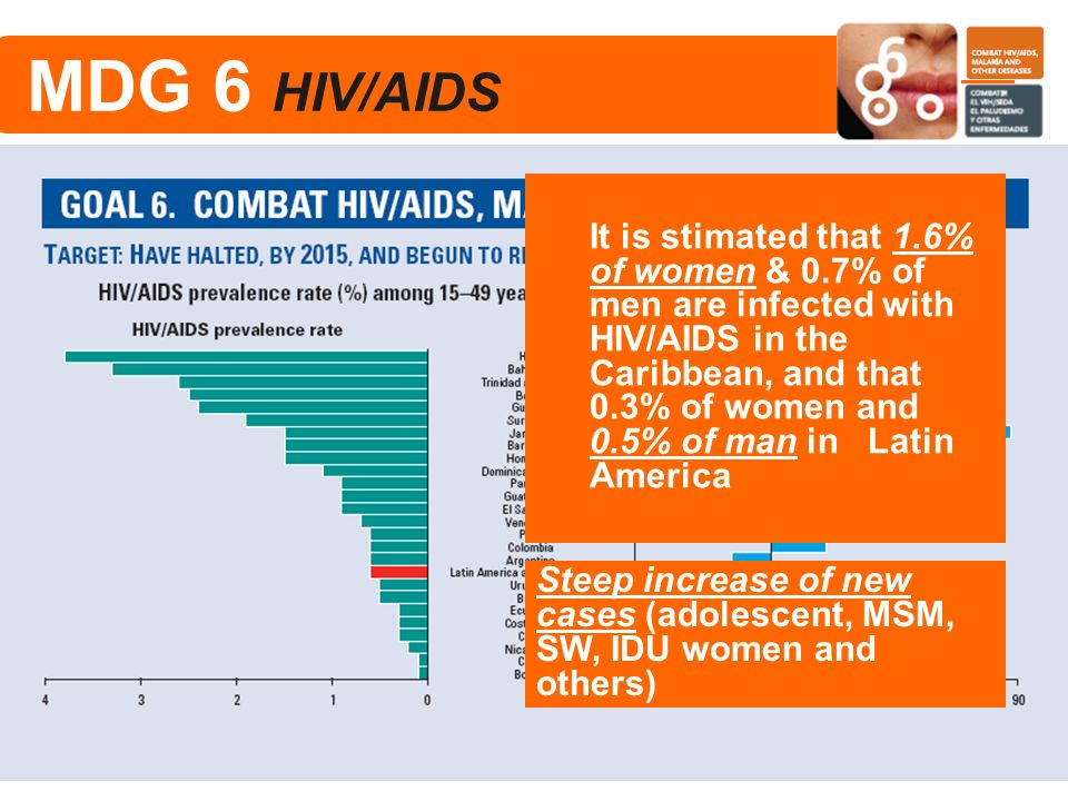 MDG 6 HIV/AIDS
