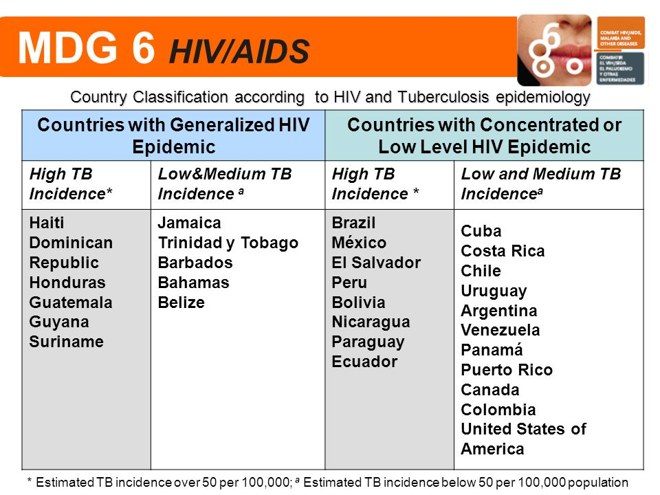 Country Classification according to HIV and Tuberculosis epidemiology
