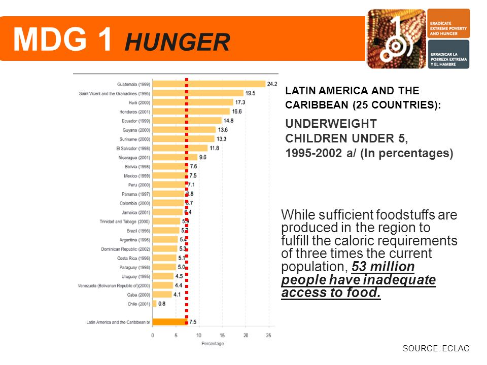 MDG 1 HUNGER LATIN AMERICA AND THE CARIBBEAN (25 COUNTRIES):
