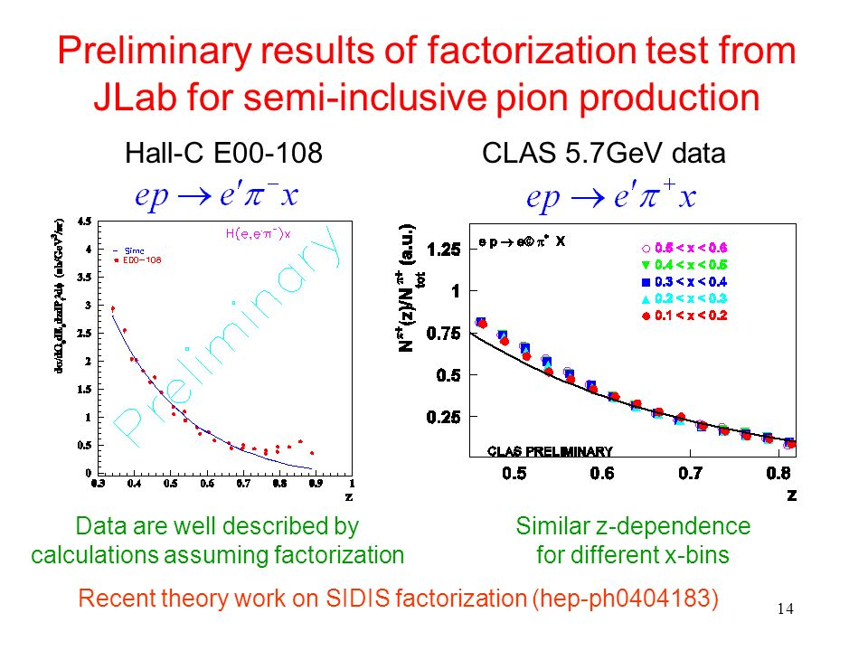 Preliminary results of factorization test from JLab for semi-inclusive pion production