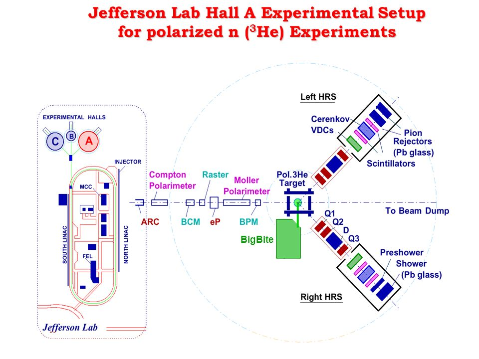 Jefferson Lab Hall A Experimental Setup for polarized n (3He) Experiments