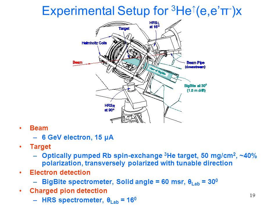 Experimental Setup for 3He↑(e,e'π-)x