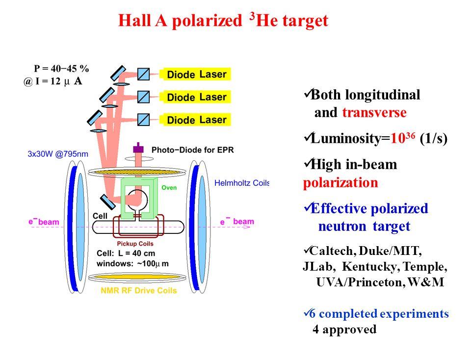 Hall A polarized 3He target