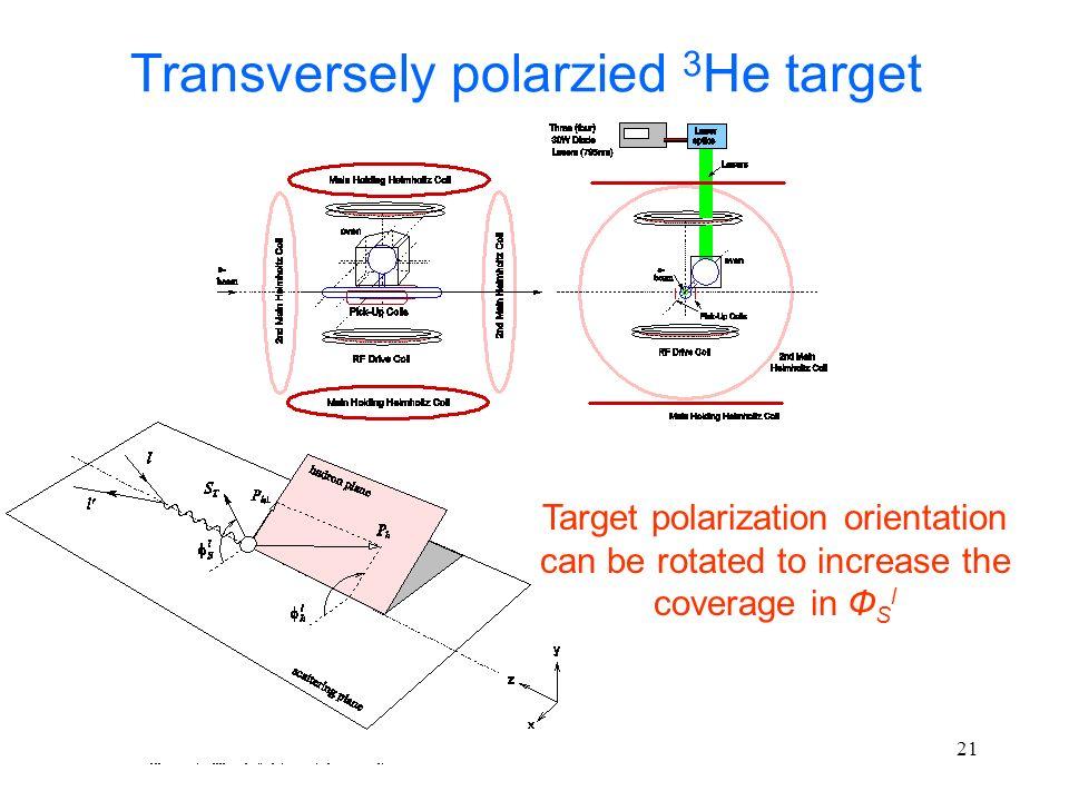 Transversely polarzied 3He target