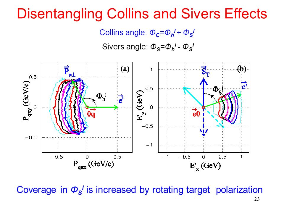 Disentangling Collins and Sivers Effects
