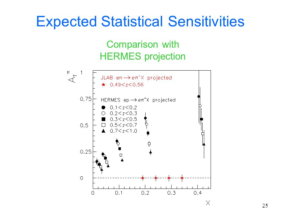 Expected Statistical Sensitivities