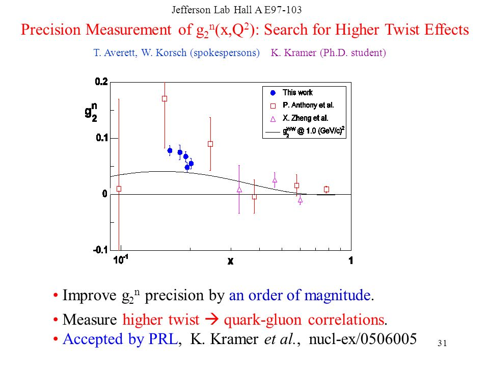 Precision Measurement of g2n(x,Q2): Search for Higher Twist Effects