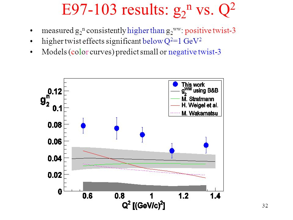 E results: g2n vs. Q2 measured g2n consistently higher than g2ww: positive twist-3. higher twist effects significant below Q2=1 GeV2.