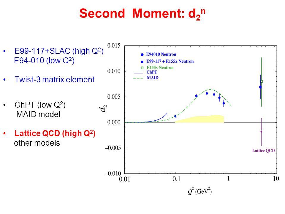 Second Moment: d2n E99-117+SLAC (high Q2) E94-010 (low Q2)