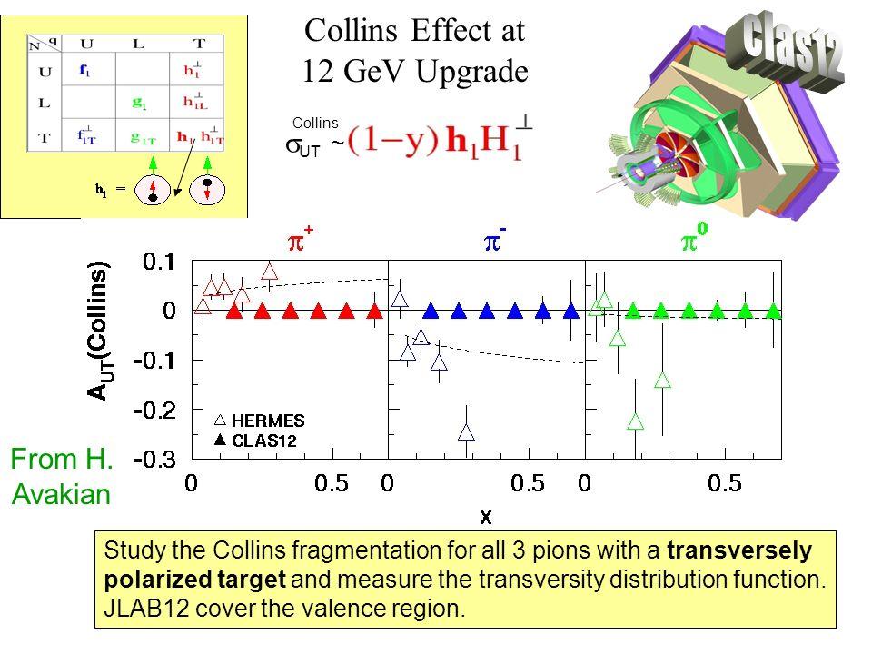 Collins Effect at 12 GeV Upgrade
