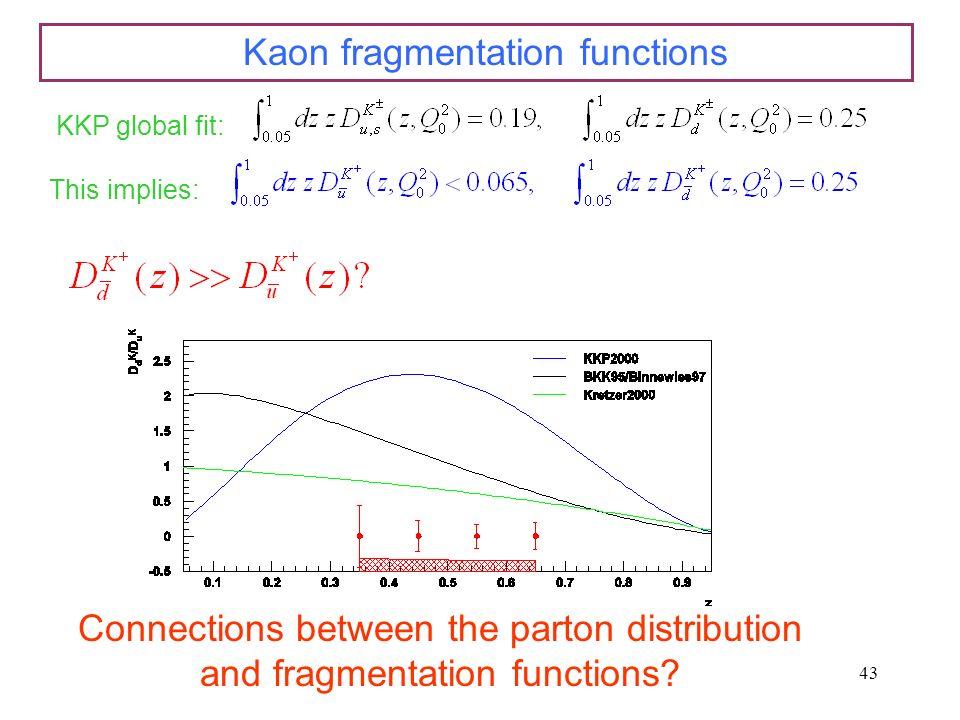 Kaon fragmentation functions