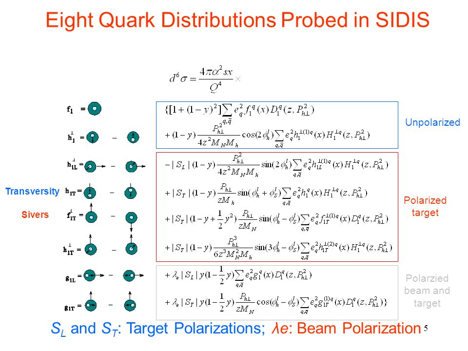 Eight Quark Distributions Probed in SIDIS