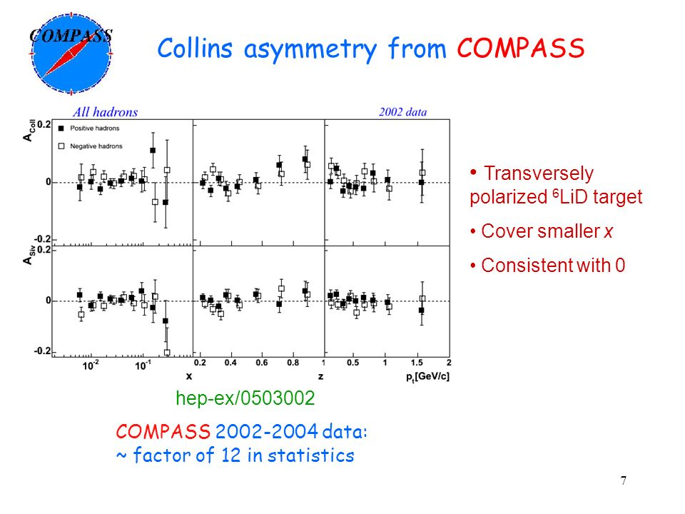 Collins asymmetry from COMPASS