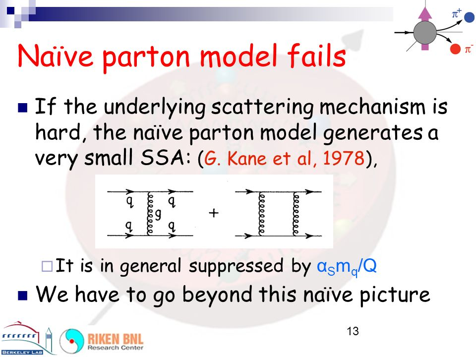 Naïve parton model fails