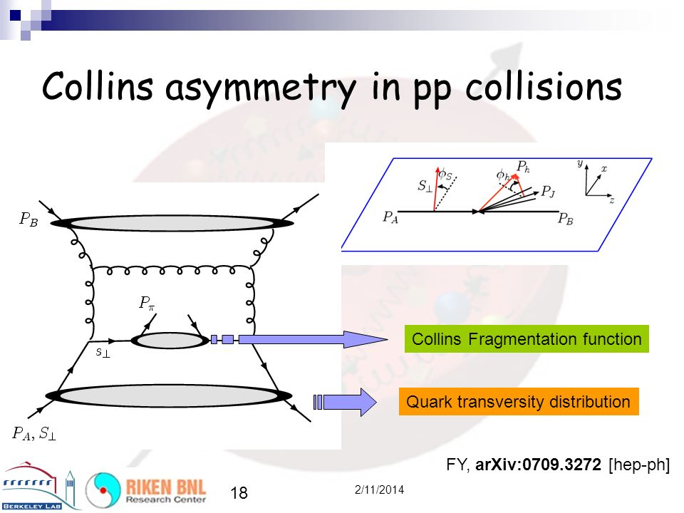 Collins asymmetry in pp collisions