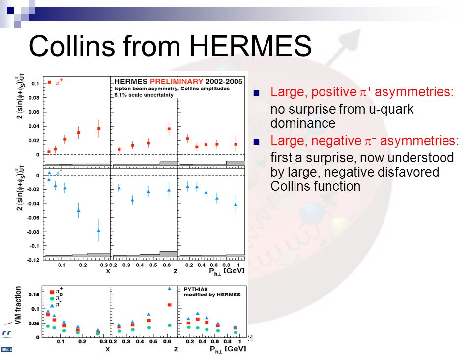 Collins from HERMES Large, positive p+ asymmetries: