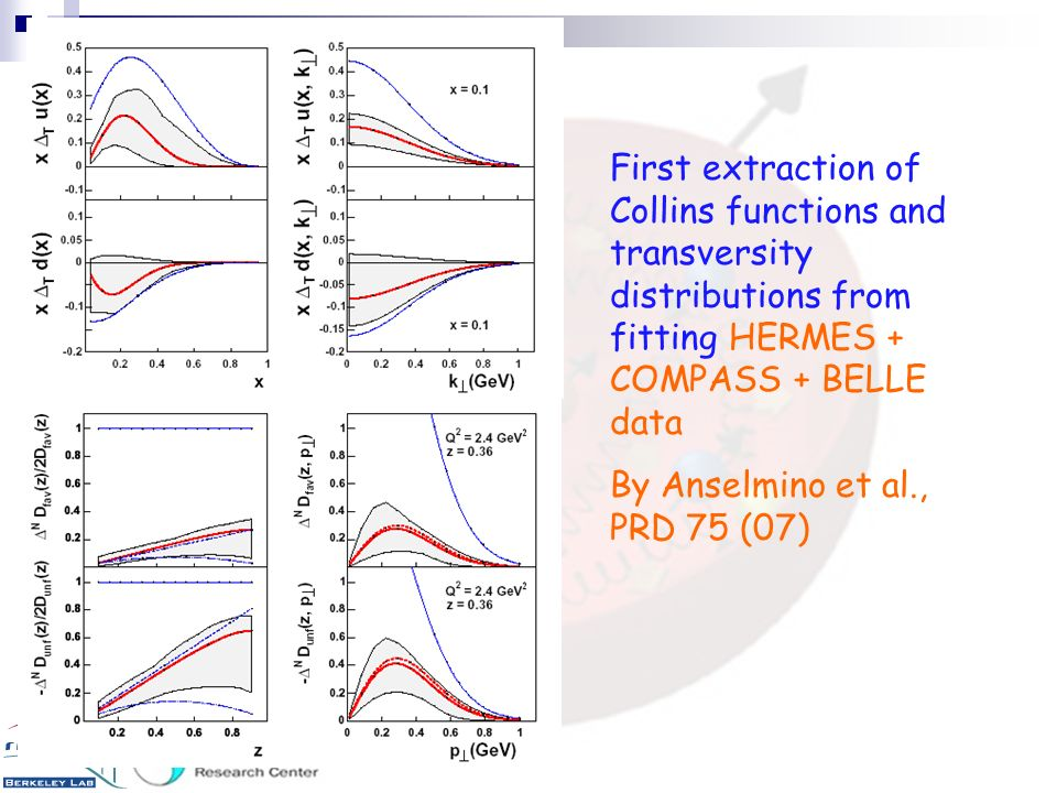 First extraction of Collins functions and transversity distributions from fitting HERMES + COMPASS + BELLE data
