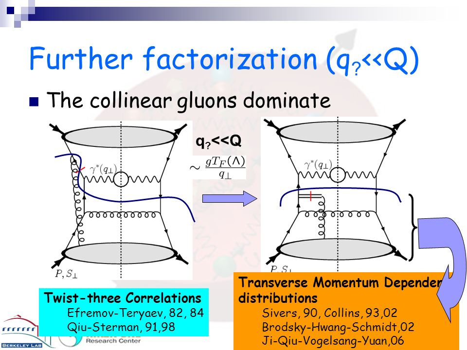 Further factorization (q <<Q)