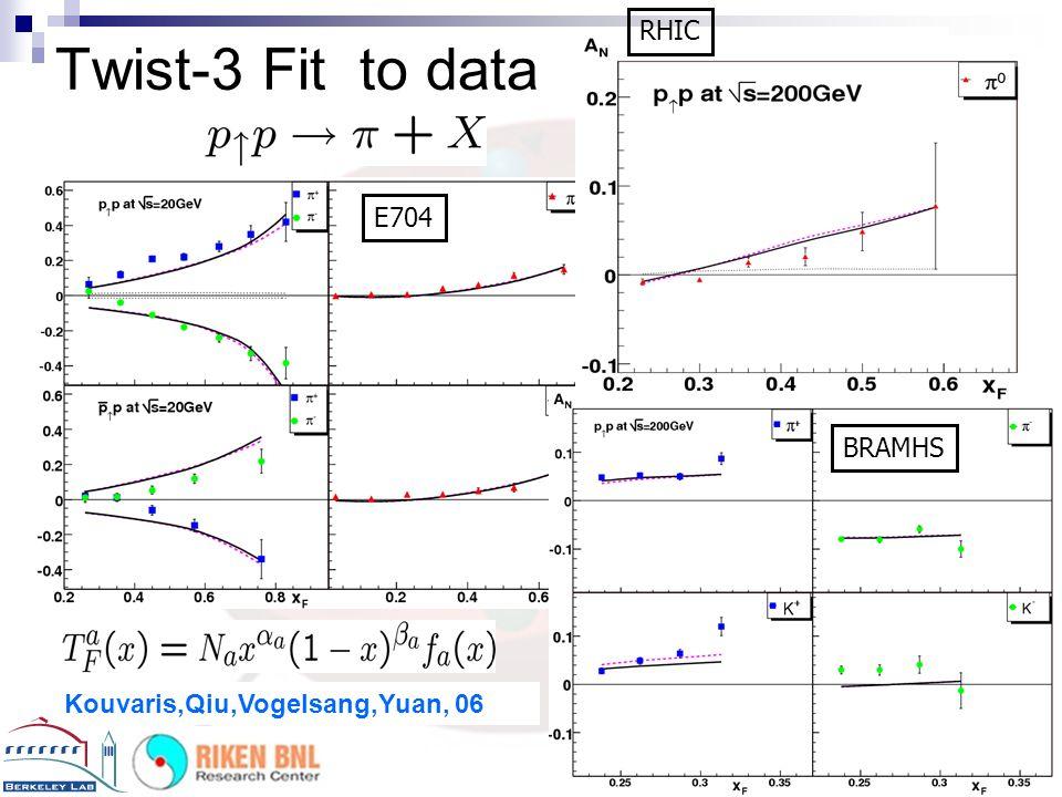 Twist-3 Fit to data RHIC STAR E704 BRAMHS