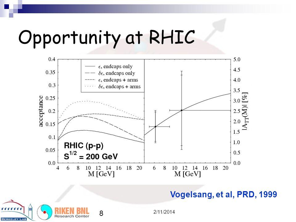 Opportunity at RHIC Vogelsang, et al, PRD, 1999 3/27/2017
