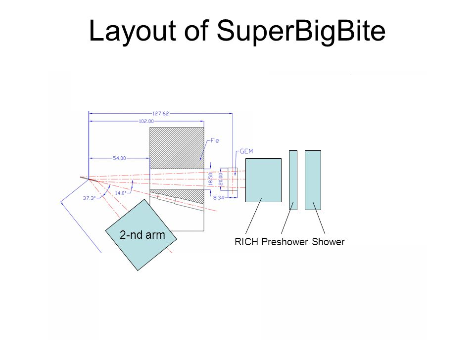 Layout of SuperBigBite