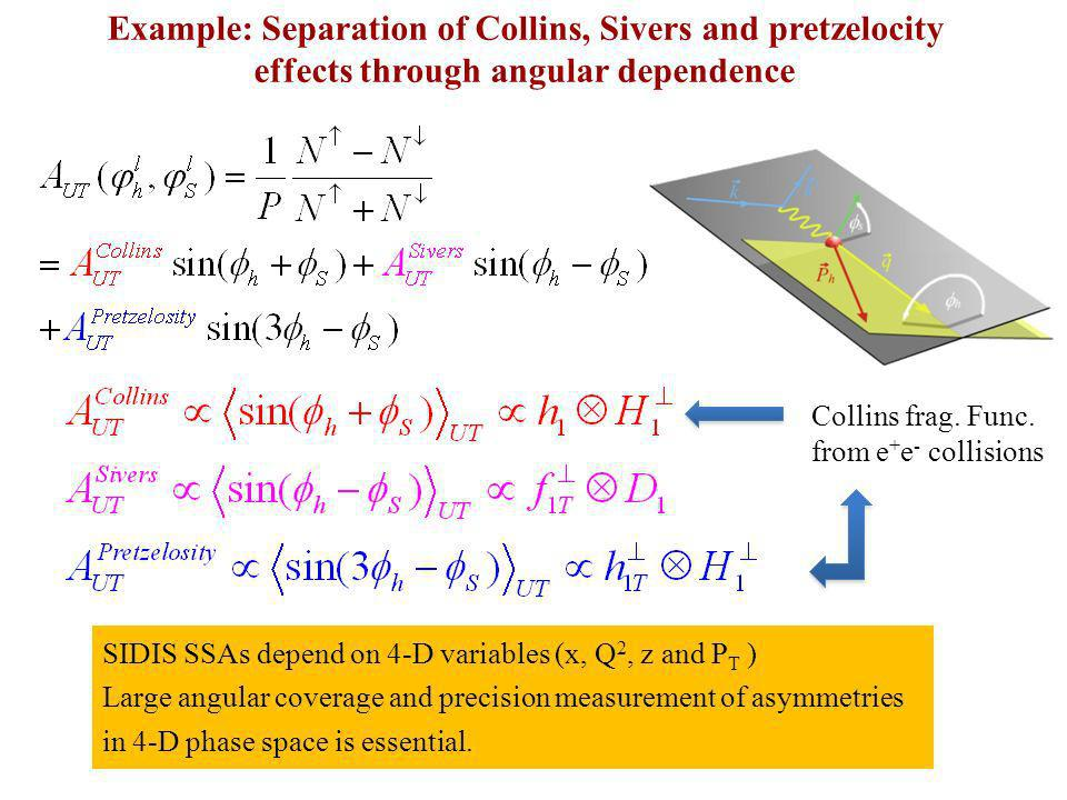 Example: Separation of Collins, Sivers and pretzelocity effects through angular dependence