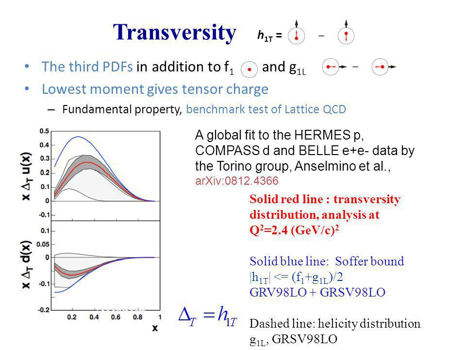 Transversity The third PDFs in addition to f1 and g1L