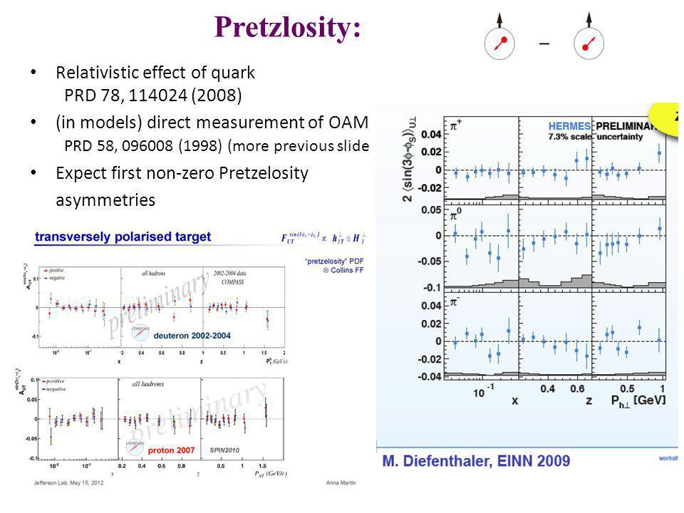 Pretzlosity: h1T = Relativistic effect of quark PRD 78, 114024 (2008)