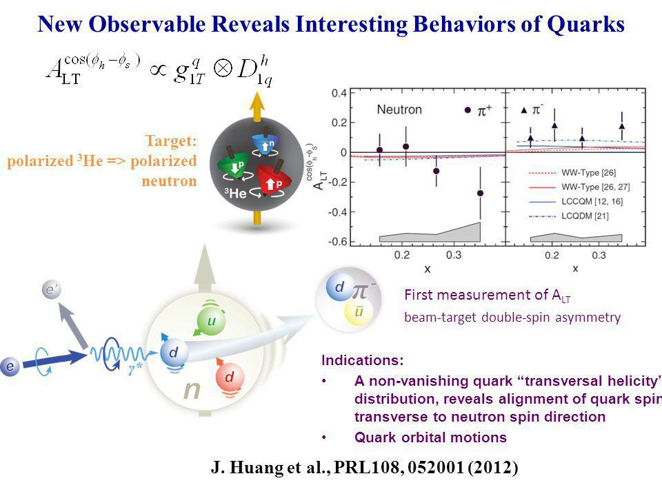 New Observable Reveals Interesting Behaviors of Quarks