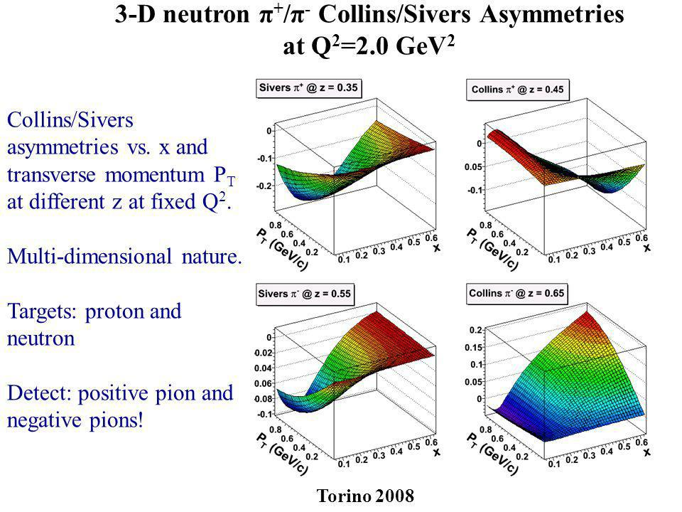 3-D neutron π+/π- Collins/Sivers Asymmetries at Q2=2.0 GeV2