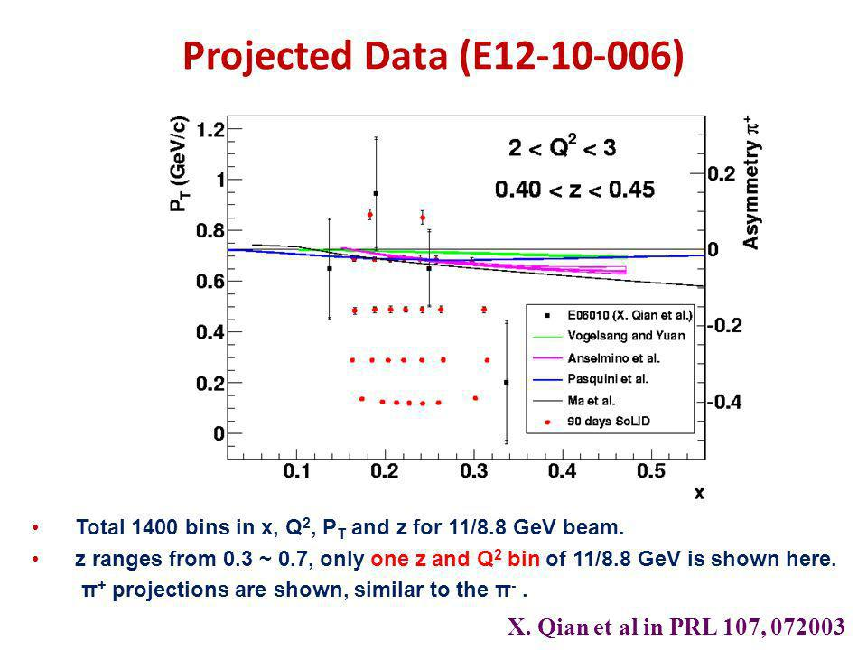 Projected Data (E12-10-006) X. Qian et al in PRL 107, 072003