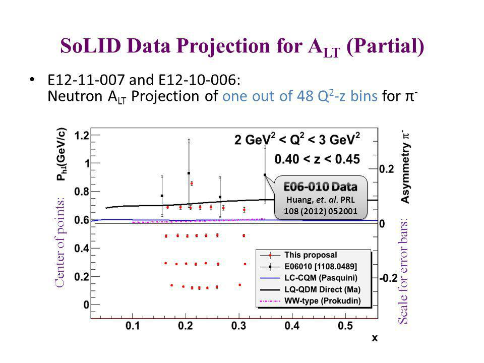SoLID Data Projection for ALT (Partial)