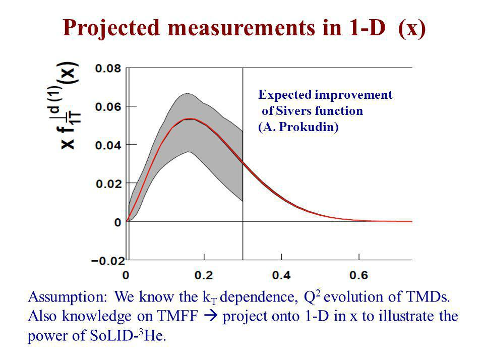 Projected measurements in 1-D (x)