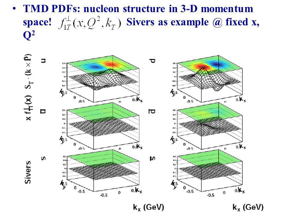 TMD PDFs: nucleon structure in 3-D momentum space