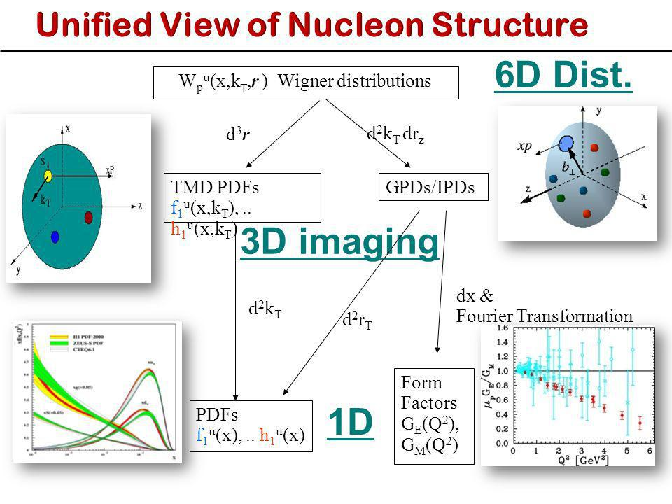 6D Dist. 3D imaging 1D Unified View of Nucleon Structure