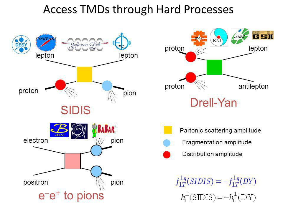 Access TMDs through Hard Processes